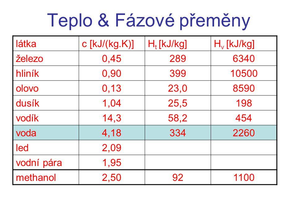 Teplo & Fázové přeměny látka c [kJ/(kg.K)] Ht [kJ/kg] Hv [kJ/kg]